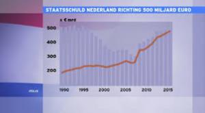 staatsschuld nl